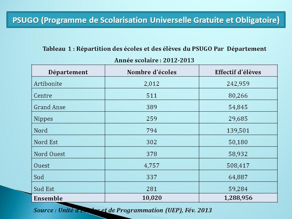 PSUGO (Programme de Scolarisation Universelle Gratuite et Obligatoire ) Tableau 1 : Répartition des écoles et des élèves du PSUGO Par Département Anné