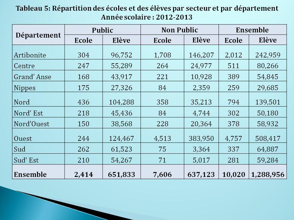Département Public Non PublicEnsemble EcoleElèveEcole Elève Ecole Elève Artibonite30496,7521,708146,2072,012242,959 Centre24755,28926424,97751180,266