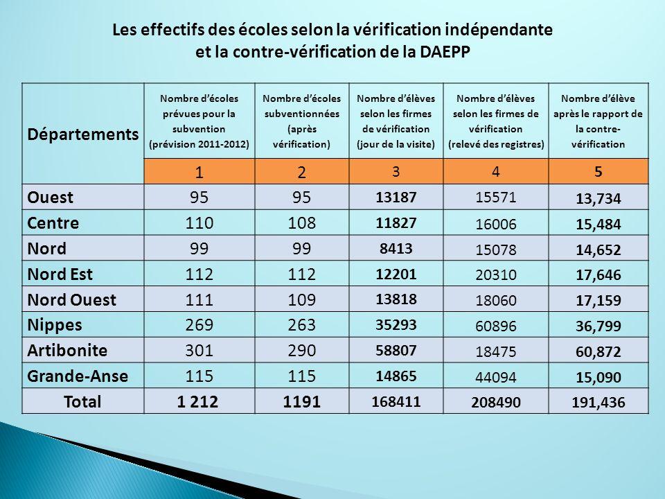 Départements Nombre décoles prévues pour la subvention (prévision 2011-2012) Nombre décoles subventionnées (après vérification) Nombre délèves selon l