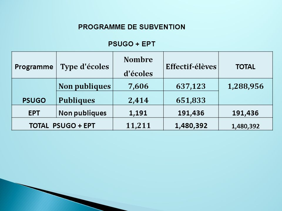 Programme Type d'écoles Nombre d'écoles Effectif-élèves TOTAL PSUGO Non publiques7,606637,123 1,288,956 Publiques2,414651,833 EPTNon publiques1,191191
