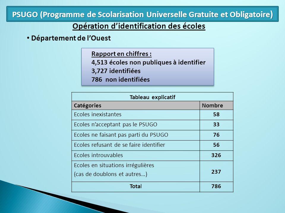Opération didentification des écoles Département de lOuest Tableau explicatif CatégoriesNombre Ecoles inexistantes58 Ecoles nacceptant pas le PSUGO33