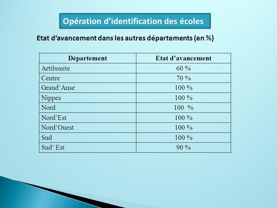 Opération didentification des écoles DépartementEtat davancement Artibonite60 % Centre70 % GrandAnse100 % Nippes100 % Nord100 % NordEst100 % NordOuest