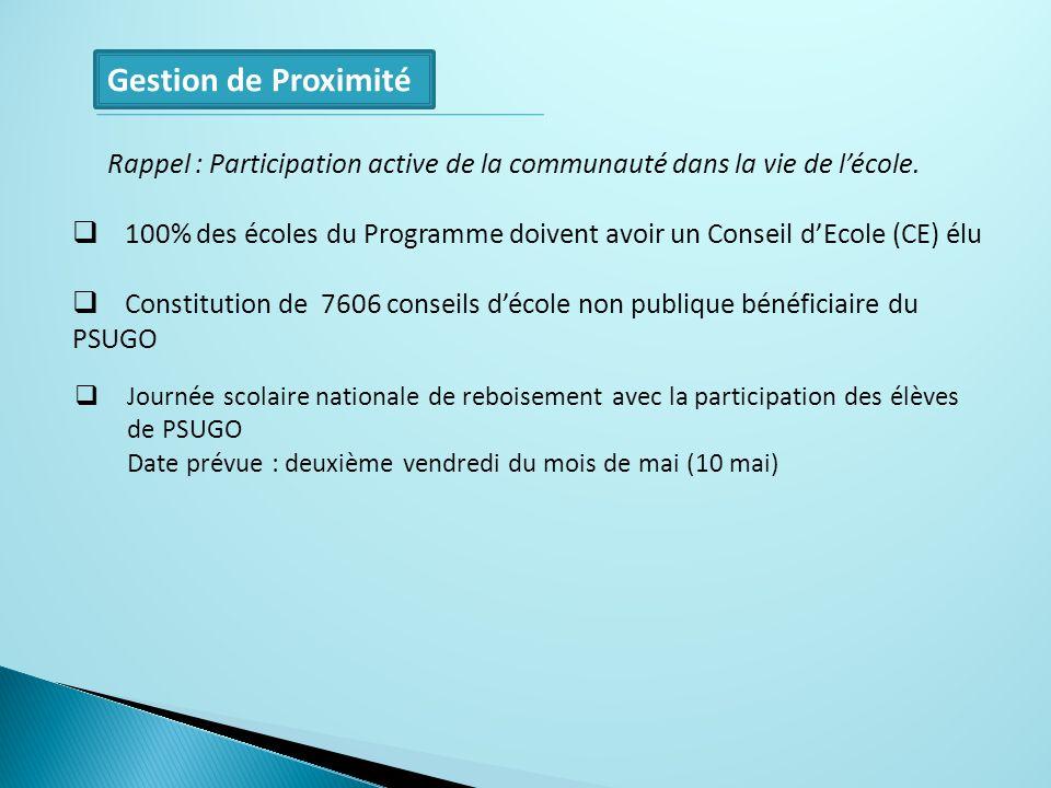 Gestion de Proximité Rappel : Participation active de la communauté dans la vie de lécole. 100% des écoles du Programme doivent avoir un Conseil dEcol