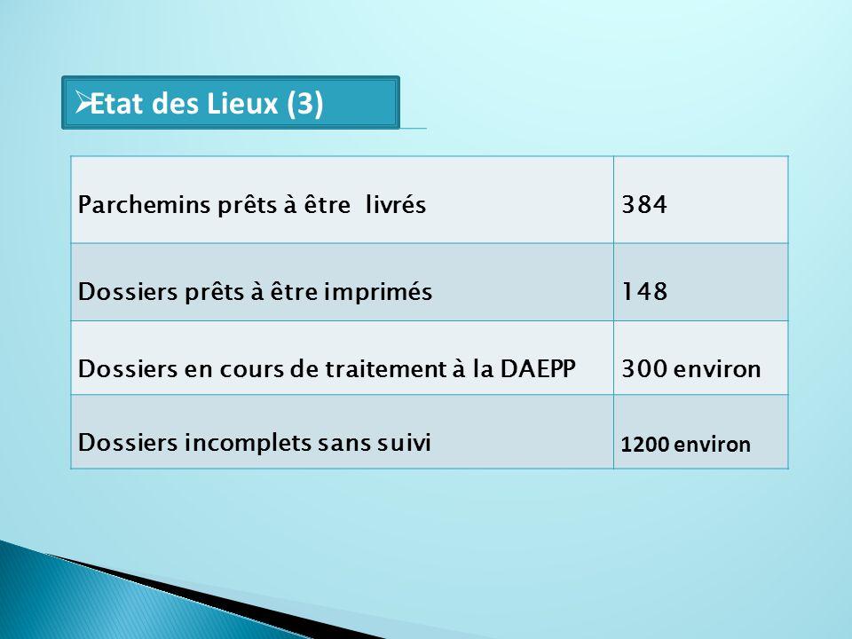 Parchemins prêts à être livrés384 Dossiers prêts à être imprimés 148 Dossiers en cours de traitement à la DAEPP300 environ Dossiers incomplets sans su