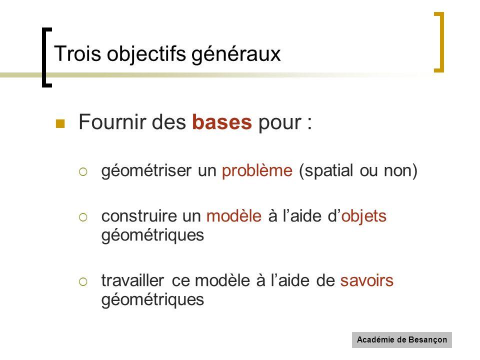 Académie de Besançon Trois objectifs généraux Fournir des bases pour : géométriser un problème (spatial ou non) construire un modèle à laide dobjets g