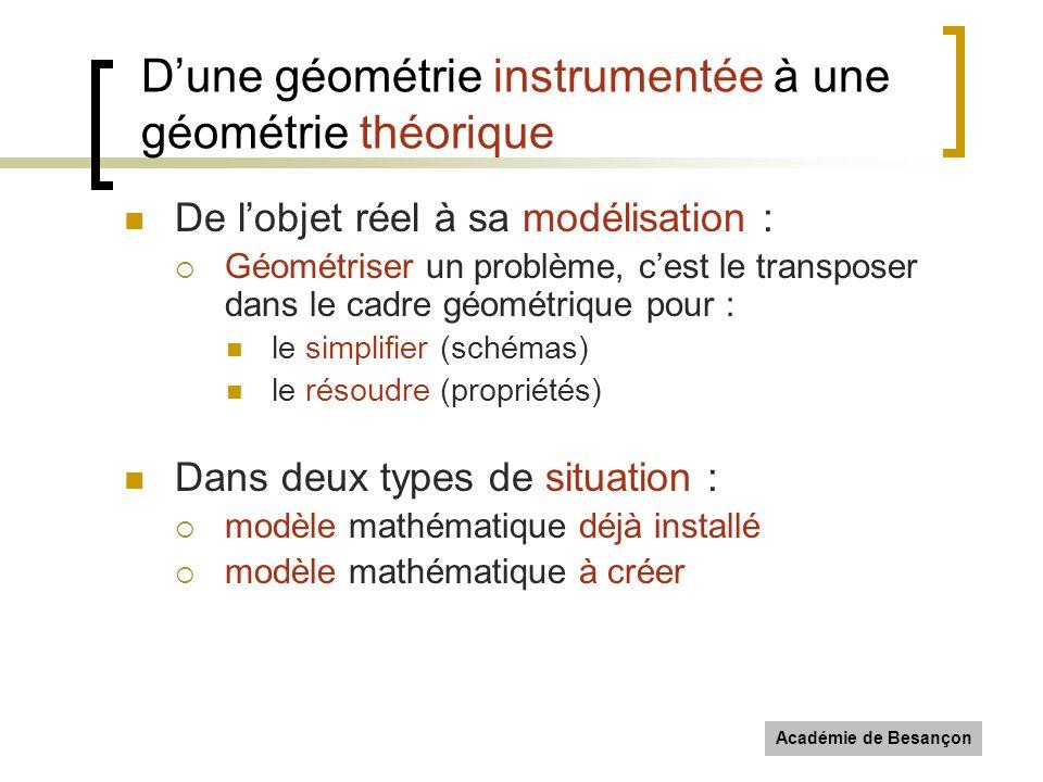 Académie de Besançon Dune géométrie instrumentée à une géométrie théorique De lobjet réel à sa modélisation : Géométriser un problème, cest le transpo