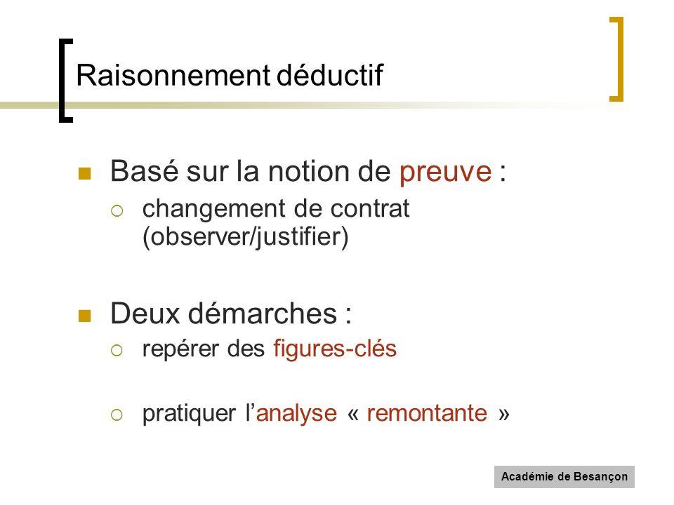 Académie de Besançon Raisonnement déductif Basé sur la notion de preuve : changement de contrat (observer/justifier) Deux démarches : repérer des figu