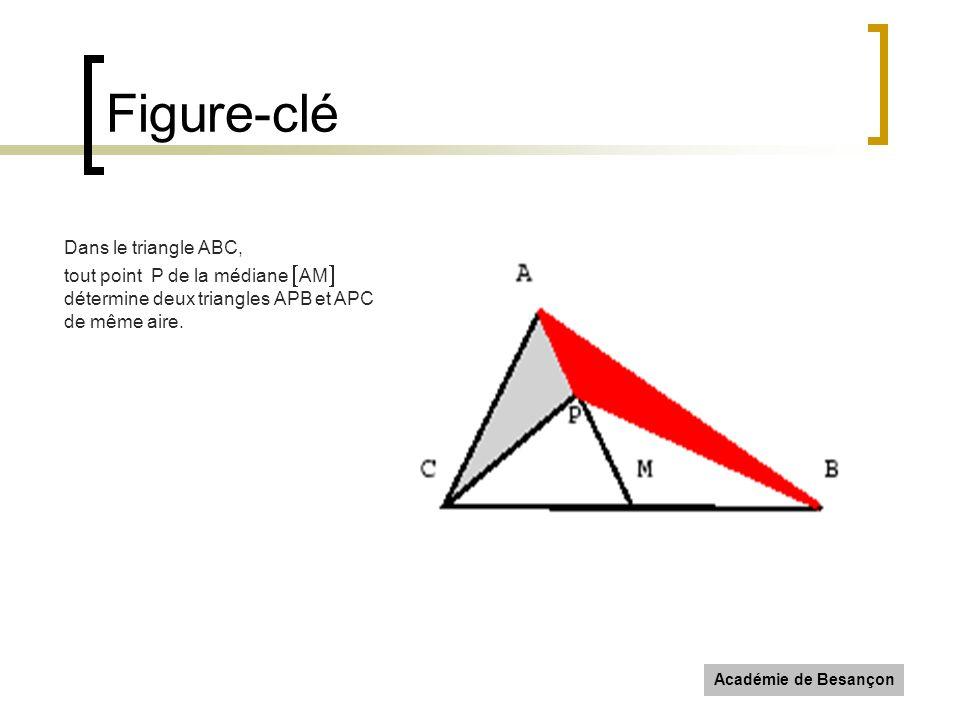 Académie de Besançon Figure-clé Dans le triangle ABC, tout point P de la médiane AM détermine deux triangles APB et APC de même aire.