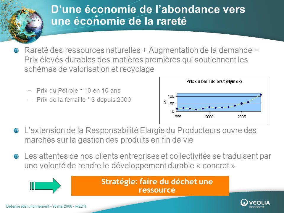 Défense et Environnement – 30 mai 2006 - IHEDN Rareté des ressources naturelles + Augmentation de la demande = Prix élevés durables des matières premi