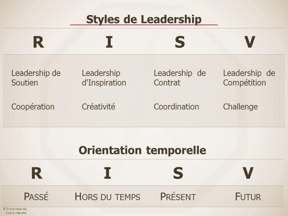 © Droits réservés Copie interdite RISV Leadership de Soutien Coopération Leadership d'Inspiration Créativité Leadership de Contrat Coordination Leader