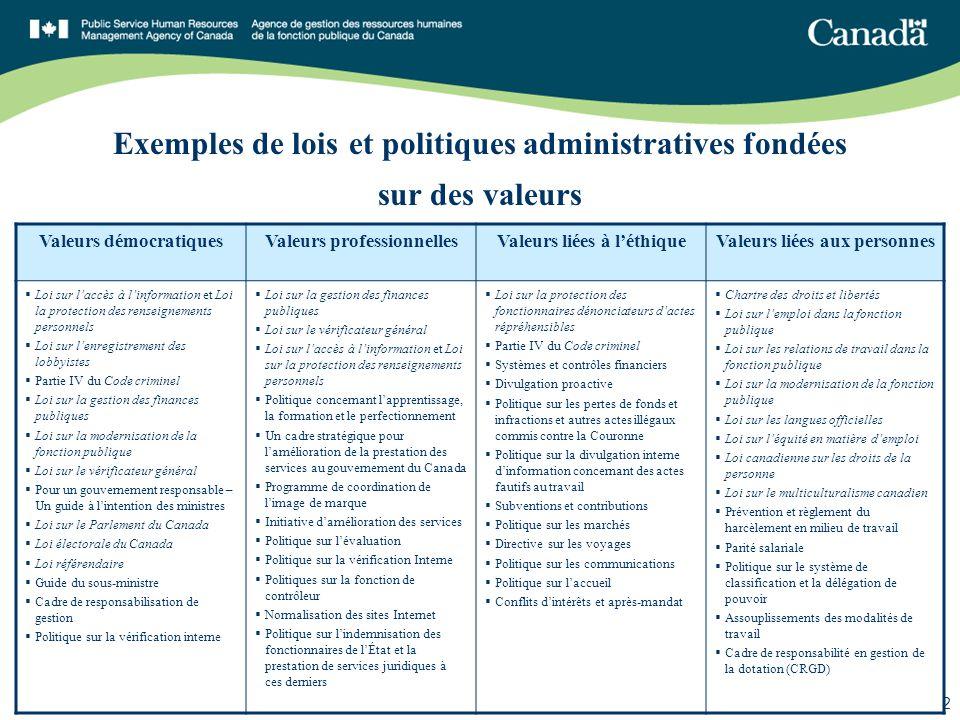 SGDDI n o 85907 12 Exemples de lois et politiques administratives fondées sur des valeurs Valeurs démocratiquesValeurs professionnellesValeurs liées à