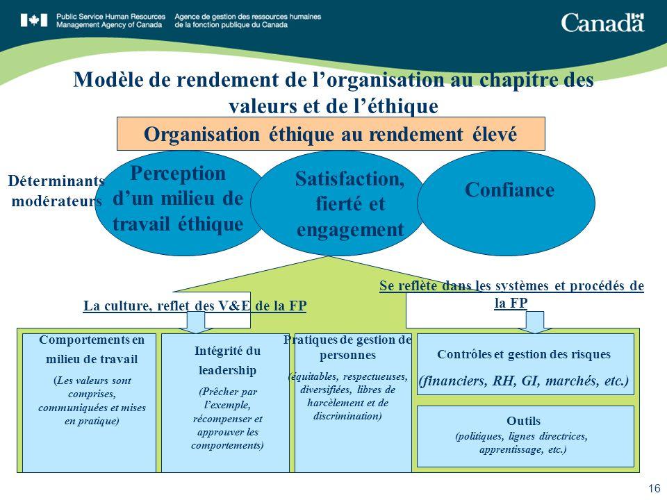 SGDDI n o 85907 16 Modèle de rendement de lorganisation au chapitre des valeurs et de léthique Organisation éthique au rendement élevé Perception dun