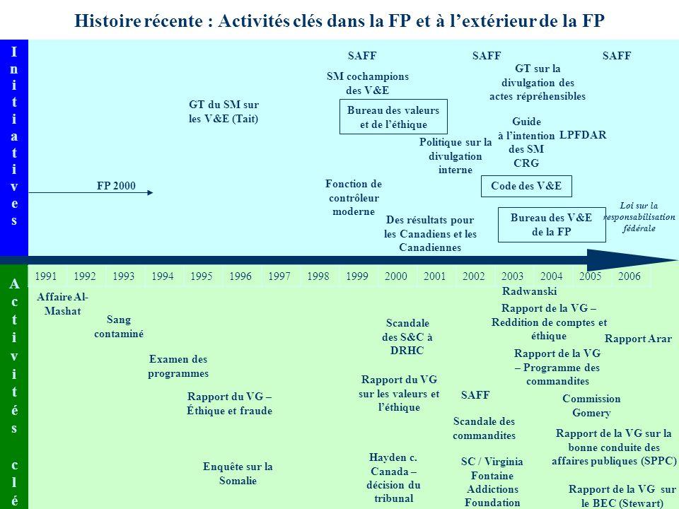 SGDDI n o 85907 6 Histoire récente : Activités clés dans la FP et à lextérieur de la FP InitiativesInitiatives GT du SM sur les V&E (Tait) SAFF GT sur