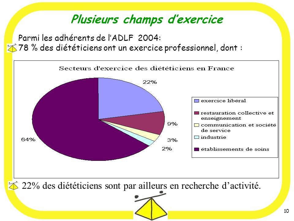 10 Parmi les adhérents de lADLF 2004: 78 % des diététiciens ont un exercice professionnel, dont : Plusieurs champs dexercice 22% des diététiciens sont par ailleurs en recherche dactivité.