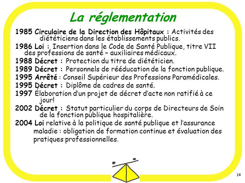 14 1985 Circulaire de la Direction des Hôpitaux : Activités des diététiciens dans les établissements publics. 1986 Loi : Insertion dans le Code de San