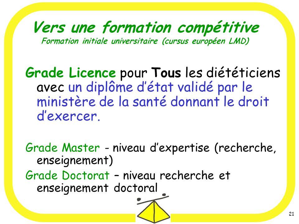 21 Vers une formation compétitive Formation initiale universitaire (cursus européen LMD) Grade Licence pour Tous les diététiciens avec un diplôme détat validé par le ministère de la santé donnant le droit dexercer.