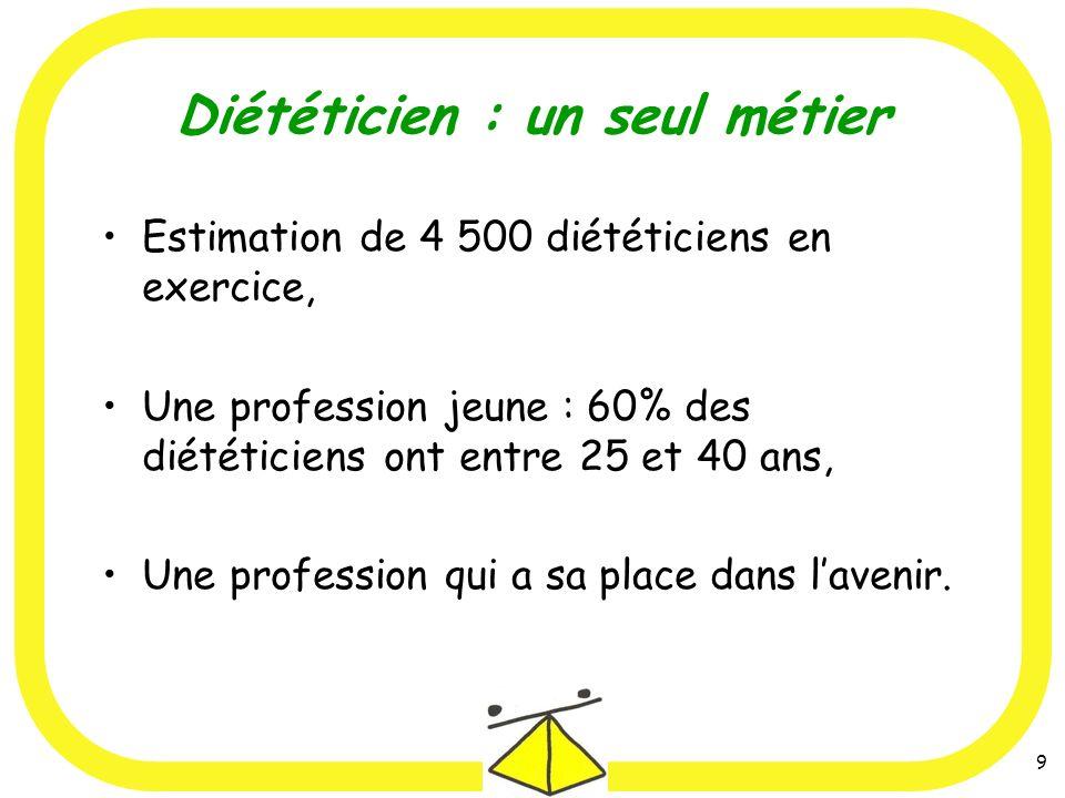 9 Diététicien : un seul métier Estimation de 4 500 diététiciens en exercice, Une profession jeune : 60% des diététiciens ont entre 25 et 40 ans, Une profession qui a sa place dans lavenir.