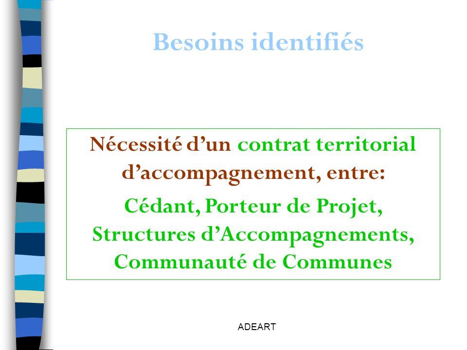 ADEART Besoins identifiés Nécessité dun contrat territorial daccompagnement, entre: Cédant, Porteur de Projet, Structures dAccompagnements, Communauté de Communes