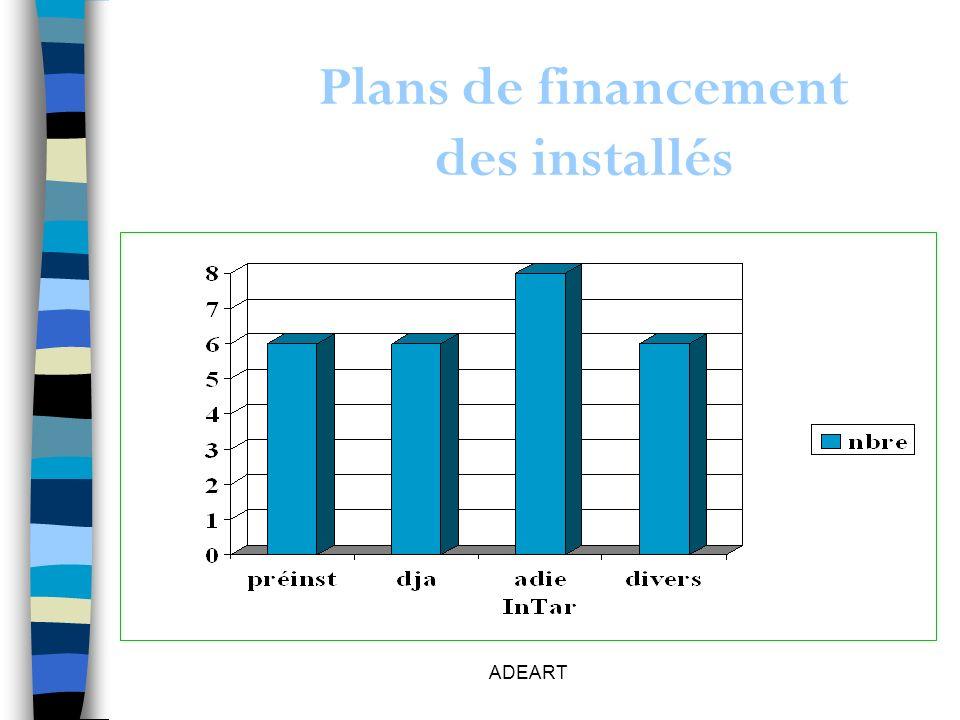 ADEART Plans de financement des installés