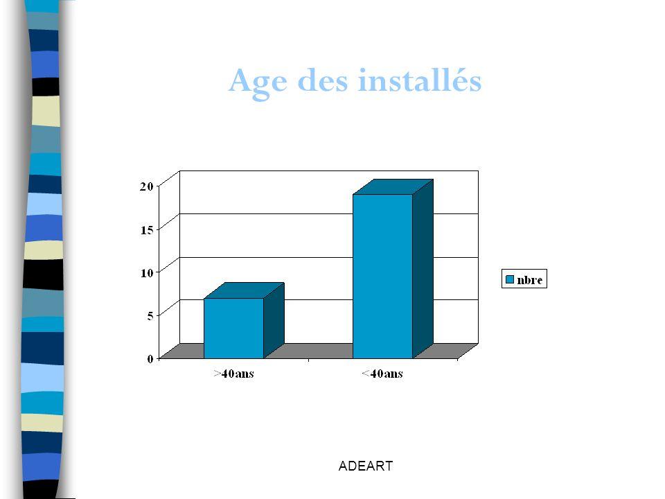 ADEART Age des installés