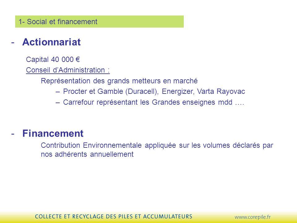 1- Social et financement -Financement Contribution Environnementale appliquée sur les volumes déclarés par nos adhérents annuellement -Actionnariat Ca