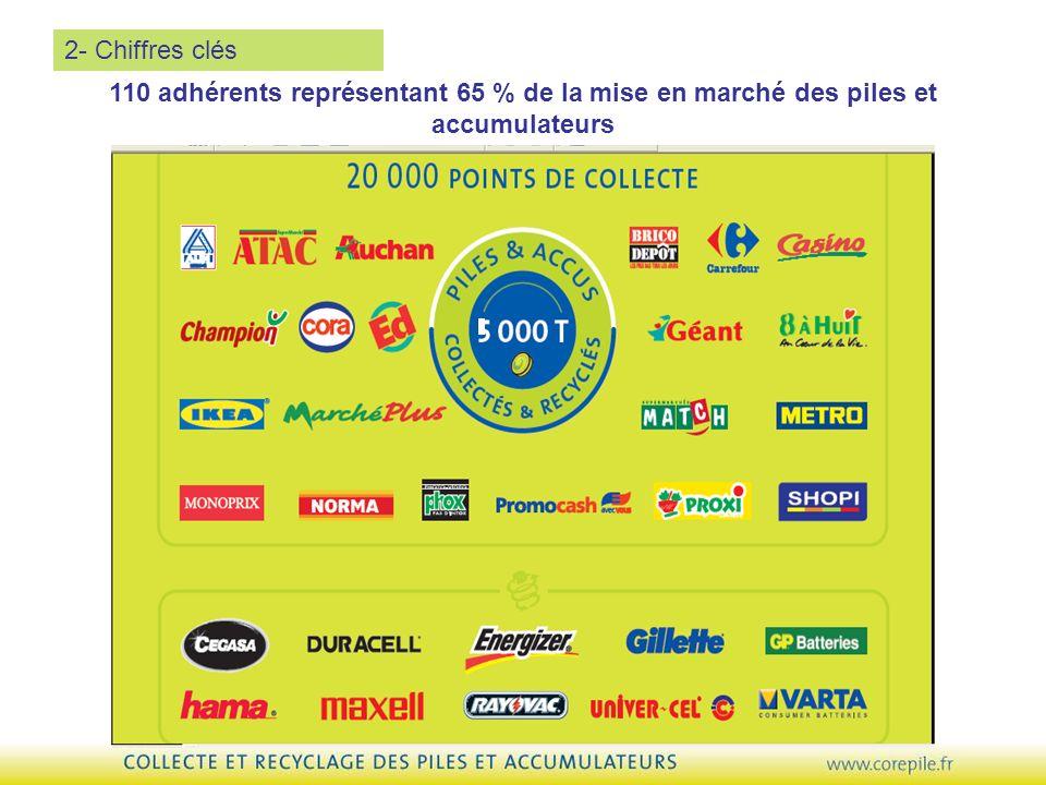 110 adhérents représentant 65 % de la mise en marché des piles et accumulateurs 2- Chiffres clés