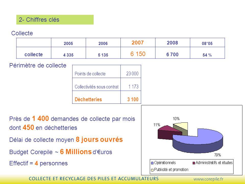 Périmètre de collecte Près de 1 400 demandes de collecte par mois dont 450 en déchetteries Délai de collecte moyen 8 jours ouvrés Budget Corepile ~ 6