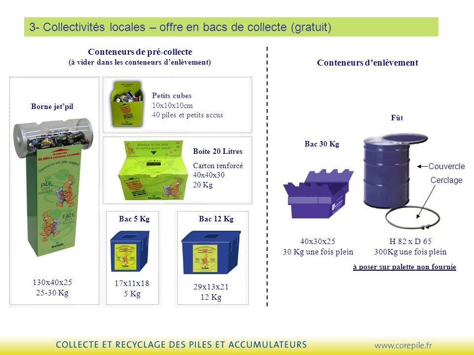 3- Collectivités locales – offre en bacs de collecte (gratuit) Petits cubes 10x10x10cm 40 piles et petits accus Conteneurs de pré-collecte (à vider da