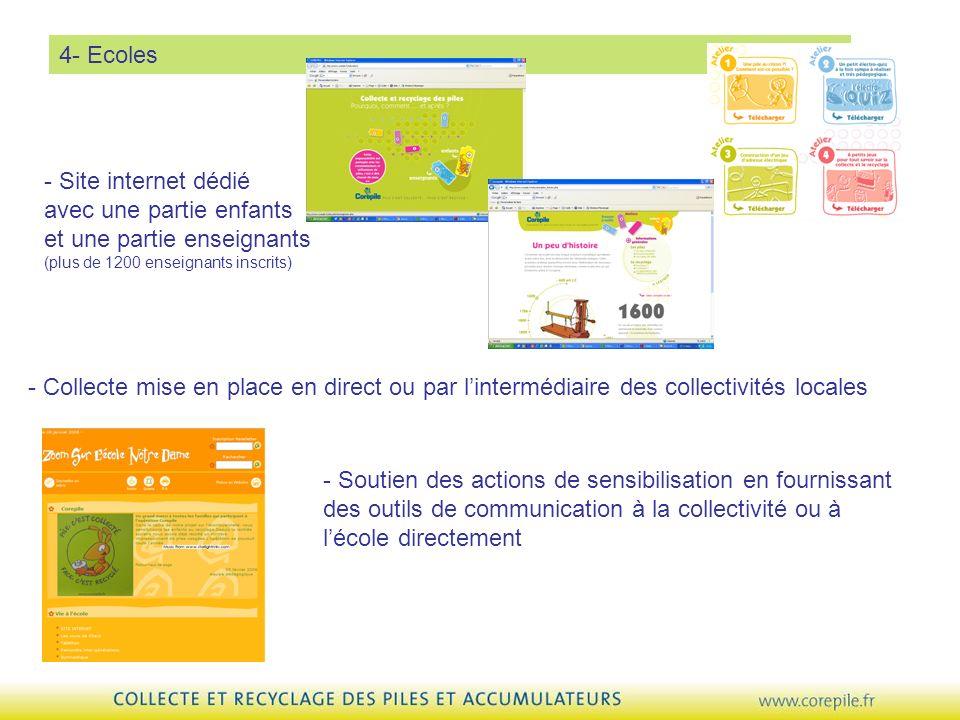 4- Ecoles - Collecte mise en place en direct ou par lintermédiaire des collectivités locales - Soutien des actions de sensibilisation en fournissant d