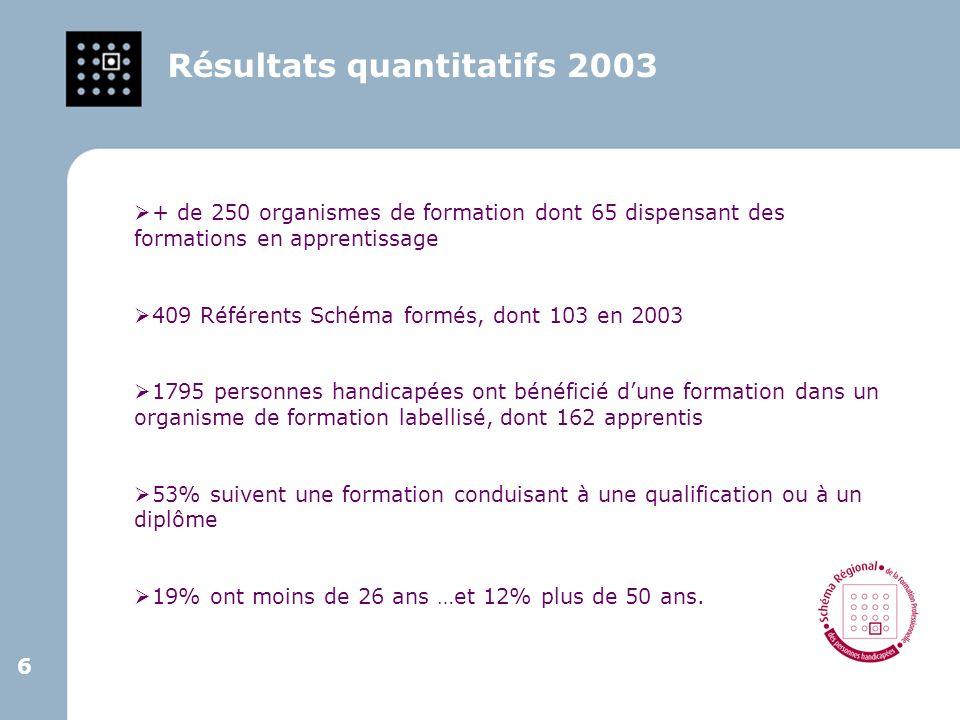 6 6 Résultats quantitatifs 2003 + de 250 organismes de formation dont 65 dispensant des formations en apprentissage 409 Référents Schéma formés, dont