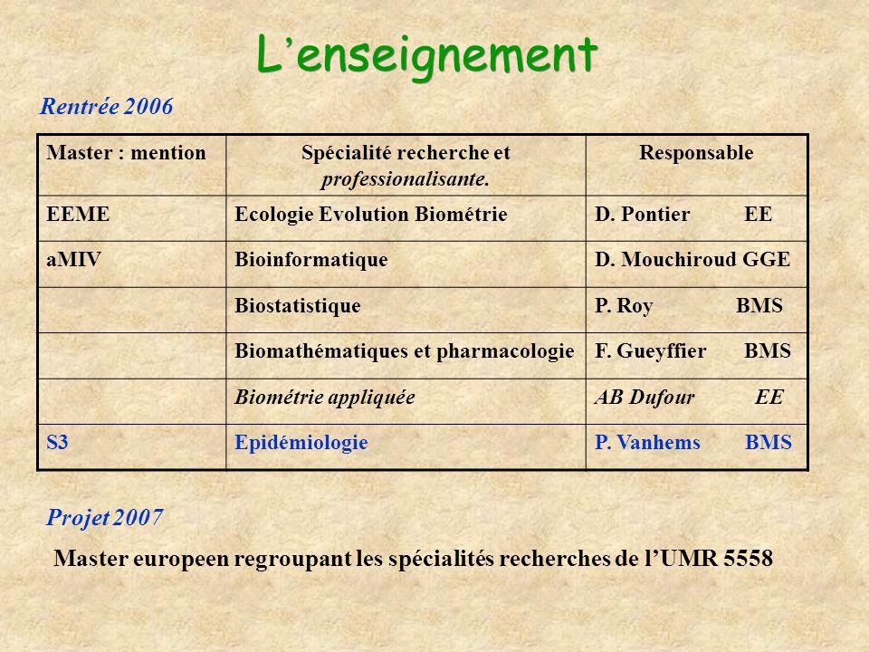 L enseignement Master : mentionSpécialité recherche et professionalisante. Responsable EEMEEcologie Evolution BiométrieD. Pontier EE aMIVBioinformatiq
