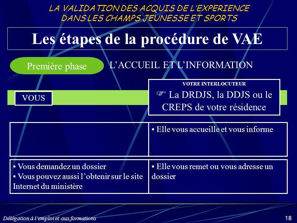 Délégation à lemploi et aux formations 18 Les étapes de la procédure de VAE Première phase VOUS VOTRE INTERLOCUTEUR La DRDJS, la DDJS ou le CREPS de v