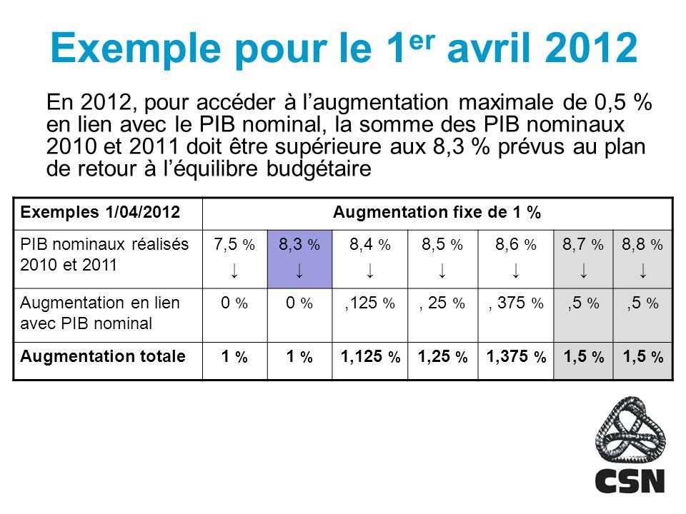 Exemple pour le 1 er avril 2012 En 2012, pour accéder à laugmentation maximale de 0,5 % en lien avec le PIB nominal, la somme des PIB nominaux 2010 et 2011 doit être supérieure aux 8,3 % prévus au plan de retour à léquilibre budgétaire Exemples 1/04/2012Augmentation fixe de 1 % PIB nominaux réalisés 2010 et 2011 7,5 % 8,3 % 8,4 % 8,5 % 8,6 % 8,7 % 8,8 % Augmentation en lien avec PIB nominal 0 %,125 %, 25 %, 375 %,5 % Augmentation totale1 % 1,125 % 1,25 % 1,375 % 1,5 %