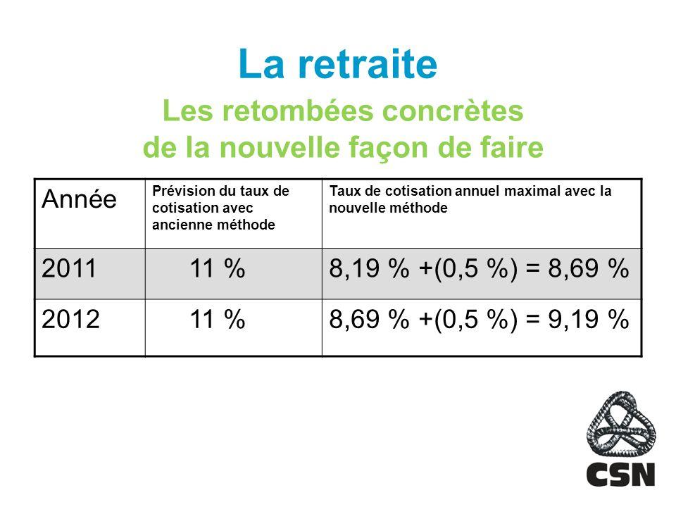 La retraite Les retombées concrètes de la nouvelle façon de faire Année Prévision du taux de cotisation avec ancienne méthode Taux de cotisation annuel maximal avec la nouvelle méthode 2011 11 %8,19 % +(0,5 %) = 8,69 % 2012 11 %8,69 % +(0,5 %) = 9,19 %