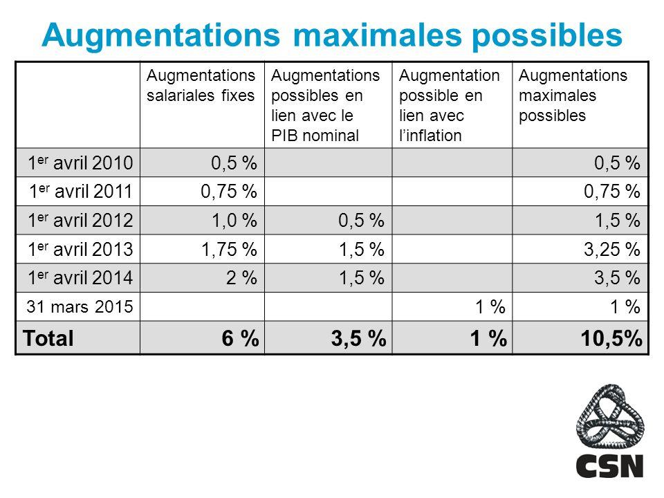 Augmentations maximales possibles Augmentations salariales fixes Augmentations possibles en lien avec le PIB nominal Augmentation possible en lien avec linflation Augmentations maximales possibles 1 er avril 20100,5 % 1 er avril 20110,75 % 1 er avril 20121,0 %0,5 %1,5 % 1 er avril 20131,75 %1,5 %3,25 % 1 er avril 20142 %1,5 %3,5 % 31 mars 2015 1 % Total6 %3,5 %1 %10,5%