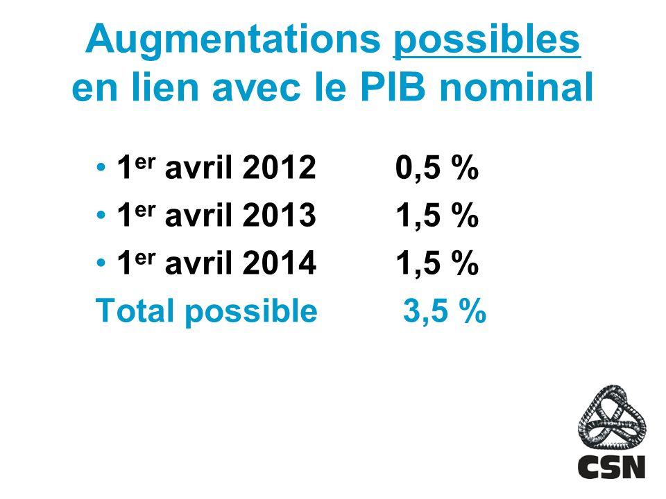 Augmentations possibles en lien avec le PIB nominal 1 er avril 20120,5 % 1 er avril 20131,5 % 1 er avril 20141,5 % Total possible 3,5 %