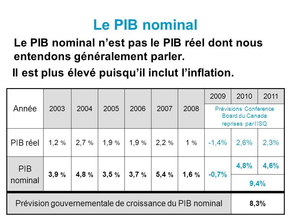 Le PIB nominal Le PIB nominal nest pas le PIB réel dont nous entendons généralement parler.