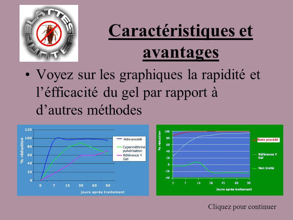 Caractéristiques et avantages Voyez sur les graphiques la rapidité et léfficacité du gel par rapport à dautres méthodes Cliquez pour continuer