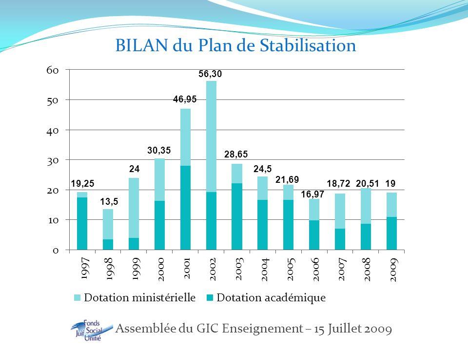 FSJU – Assemblée du GIC Enseignement – 15 Juillet 2009 Progression de la dotation
