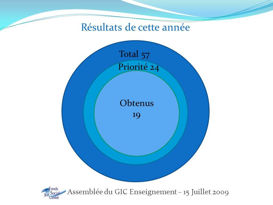 FSJU – Assemblée du GIC Enseignement – 15 Juillet 2009 Total 57 Priorité 24 Obtenus 19 Résultats de cette année