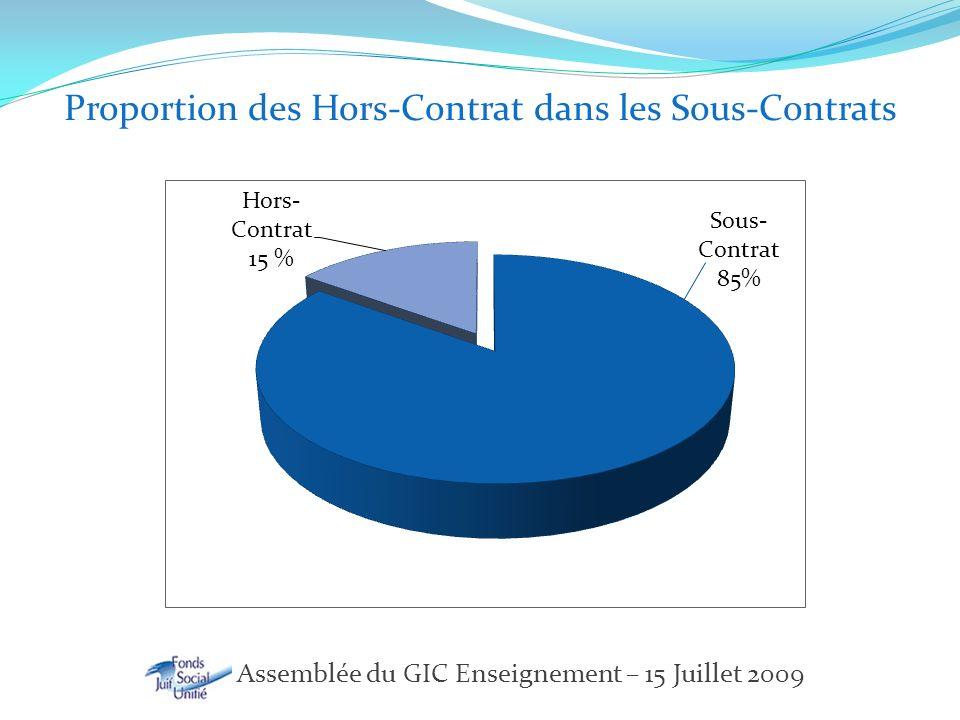 FSJU – Assemblée du GIC Enseignement – 15 Juillet 2009 Proportion des Hors-Contrat dans les Sous-Contrats