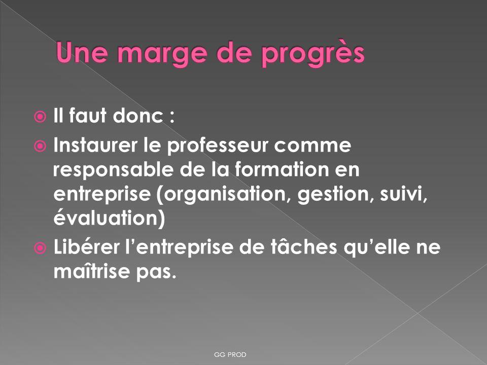 Il faut donc : Instaurer le professeur comme responsable de la formation en entreprise (organisation, gestion, suivi, évaluation) Libérer lentreprise