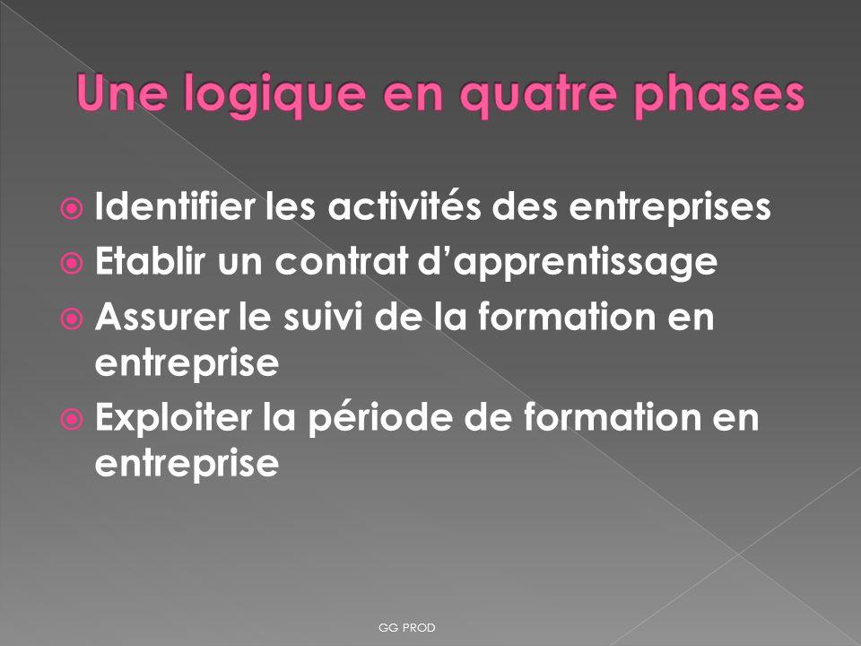 Identifier les activités des entreprises Etablir un contrat dapprentissage Assurer le suivi de la formation en entreprise Exploiter la période de form