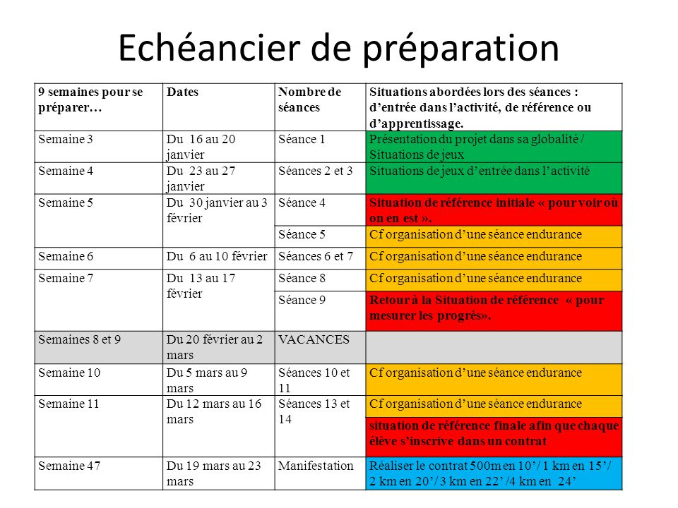 Echéancier de préparation 9 semaines pour se préparer… DatesNombre de séances Situations abordées lors des séances : dentrée dans lactivité, de référe