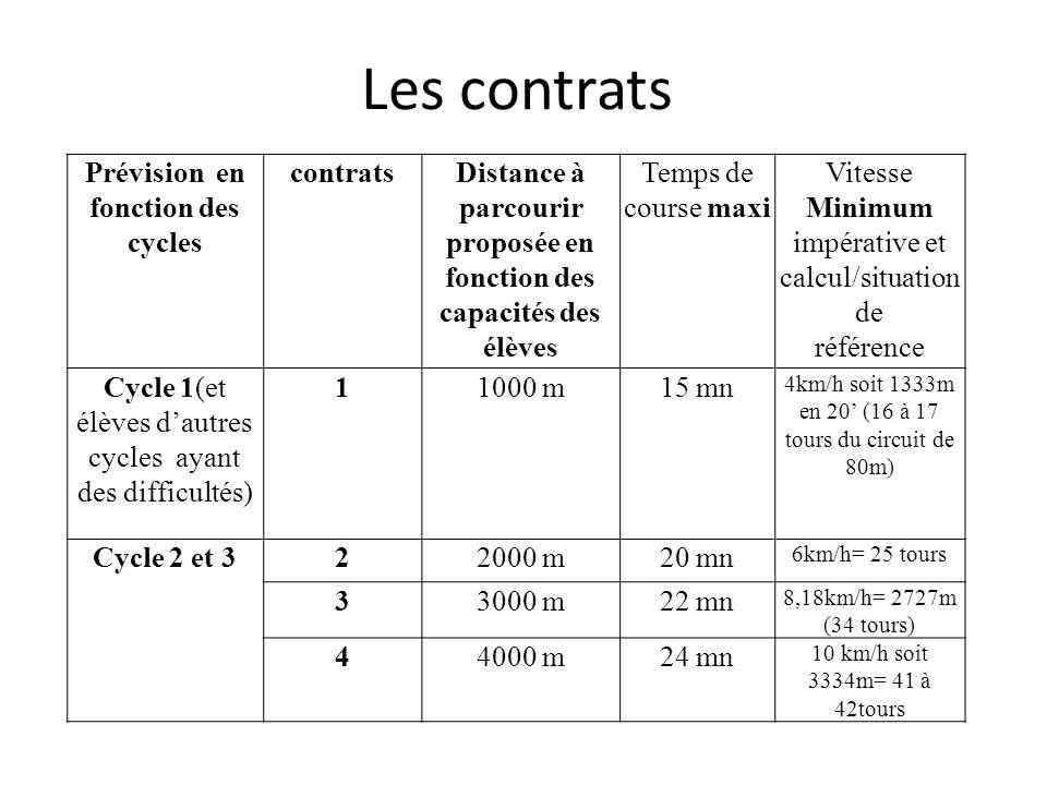 Les contrats Prévision en fonction des cycles contratsDistance à parcourir proposée en fonction des capacités des élèves Temps de course maxi Vitesse