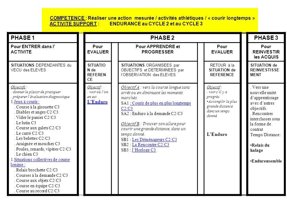 COMPETENCE : Réaliser une action mesurée / activités athlétiques / « courir longtemps » ACTIVITE SUPPORT : ENDURANCE au CYCLE 2 et au CYCLE 3 PHASE 1P