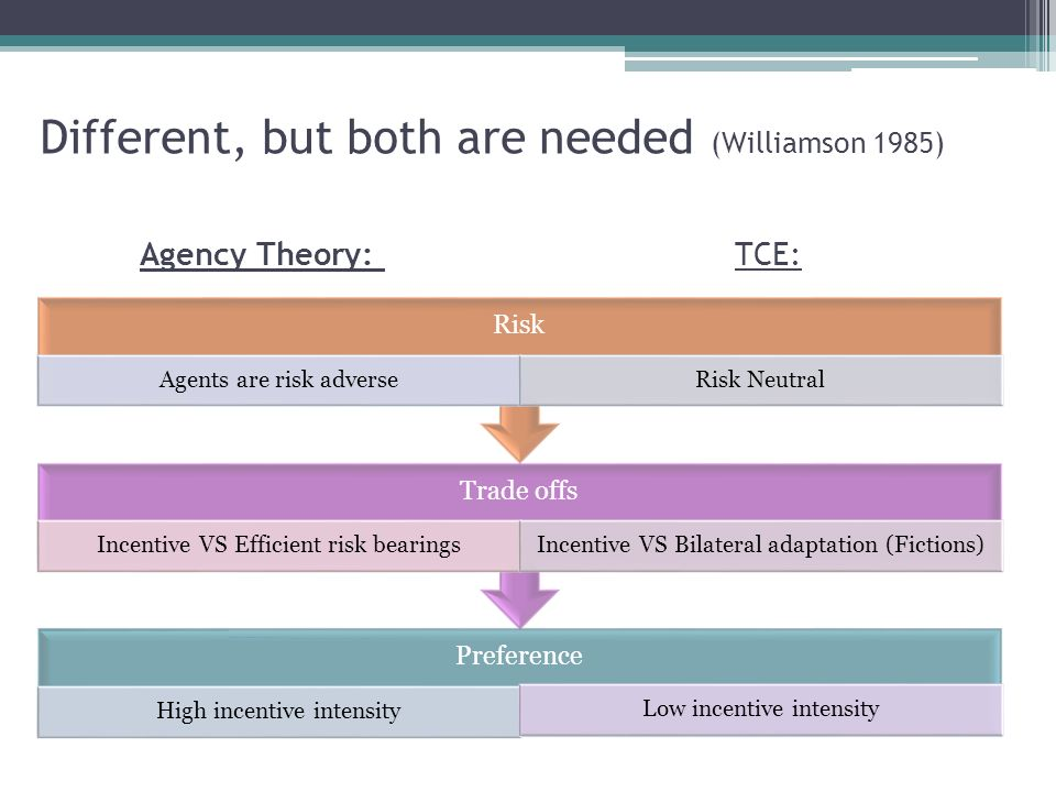 Different, but both are needed (Williamson 1985) Preference High incentive intensity Low incentive intensity Trade offs Incentive VS Efficient risk bearingsIncentive VS Bilateral adaptation (Fictions) Risk Agents are risk adverseRisk Neutral Agency Theory: TCE:
