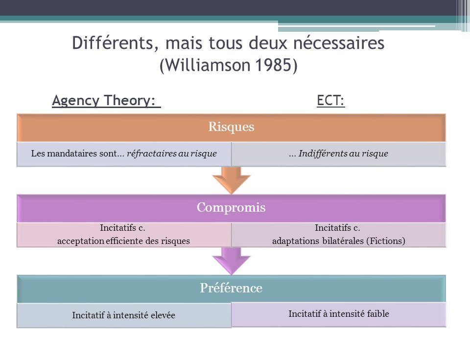 Différents, mais tous deux nécessaires (Williamson 1985) Préférence Incitatif à intensité elevée Incitatif à intensité faible Compromis Incitatifs c.