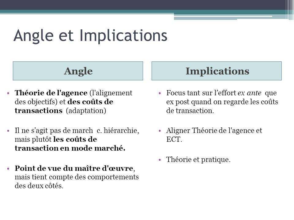 Angle et Implications AngleImplications Théorie de l'agence (l'alignement des objectifs) et des coûts de transactions (adaptation) Il ne sagit pas de