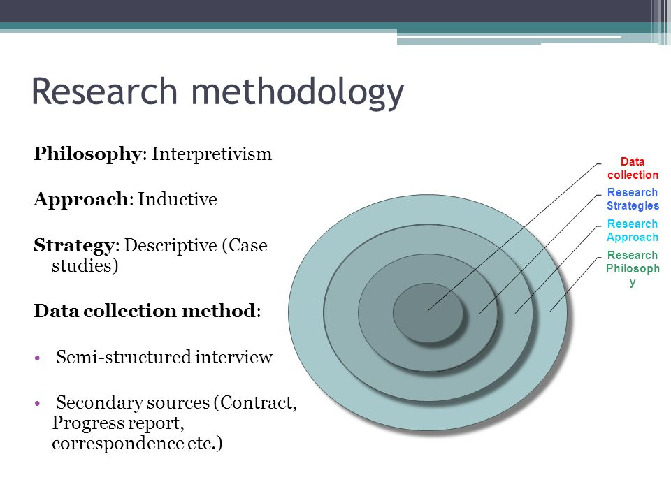 Research methodology Philosophy: Interpretivism Approach: Inductive Strategy: Descriptive (Case studies) Data collection method: Semi-structured inter